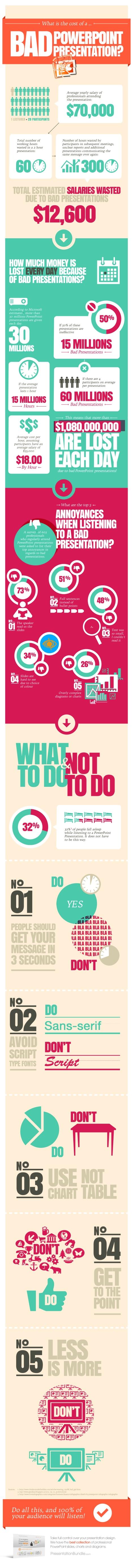 Combien coûtent les mauvaises présentations PowerPoint ? - Stop au PowerPoint - Nicolas Beretti